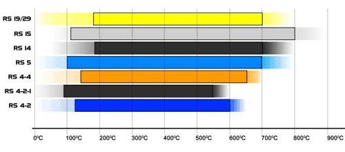 Pagid RS14 - RS42 a prezzi convenzionati Grafico-comparazione-pastiglie-pagid